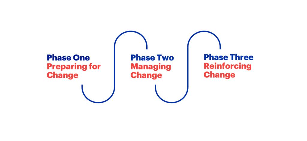 Prosci® 3-phase organizational change